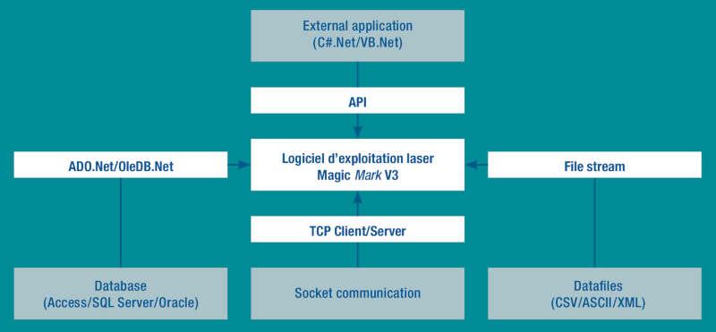 ACI Laser GmbH - Logiciel de marquage Laser MagicMark V3